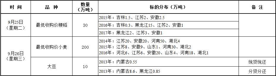 9月25-26日国家政策性粮食竞价销售交易公告