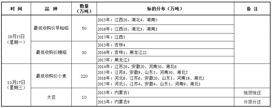 10月15-17日国家政策性粮食竞价销售交易公告